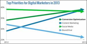 Top-Priorities-for-Digital-Marketers-in-2013