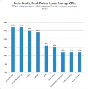 social-media-and-email-delivery-lower-average-CPLs