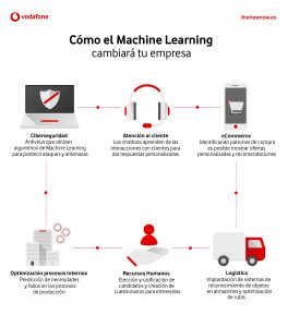 machine learning relevancia
