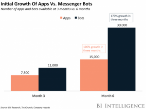 initial growth of apps
