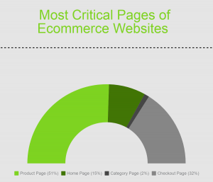 Best Practices for Creating a Successful Ecommerce