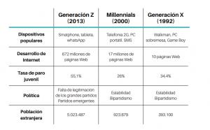 Centennials millenials