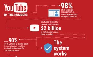 ContentID_rights-infographic1