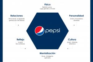 Pepsi-Piramide