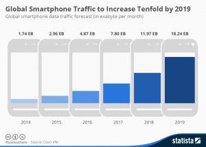 Global_Smartphone_Traffic_to_Increase