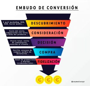 embudo-conversion