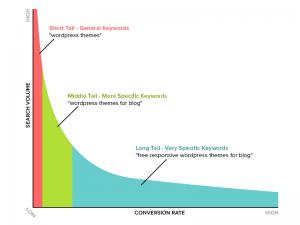 long-tail-keyword-chart