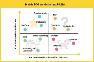 matriz-bcg-marketing