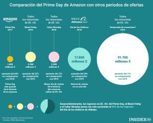 prime-day-amazon-infografia