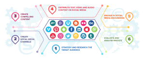 social media estrategias