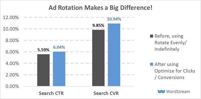 adwords-ad-rotation-big-difference-ctr-cvr