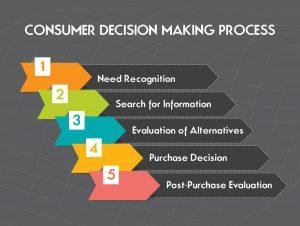 consumer-decision-making-process