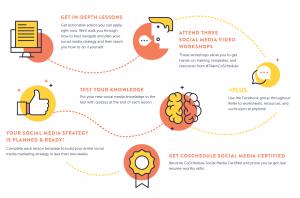 social media proceso startups