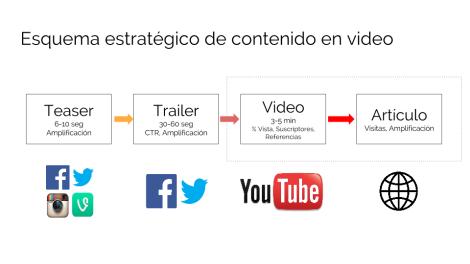 estrategia-de-video-medio-sociales