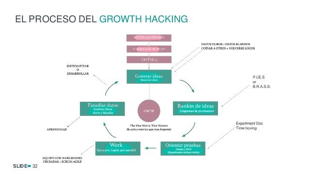 growth-hacking-y-inteligencia-artificial-para-marketing