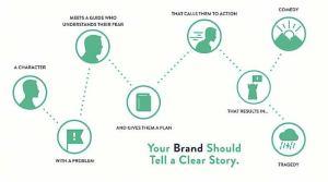 Storytelling para tu Startup