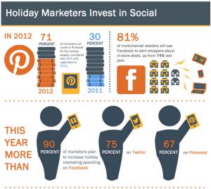 por-que-invertir-en-redes-sociales