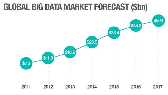 Global Big Data