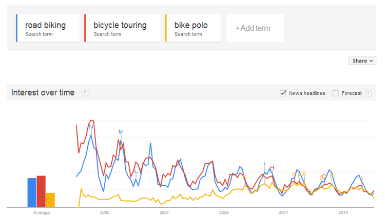 3.-bike-activity-Google-Trends