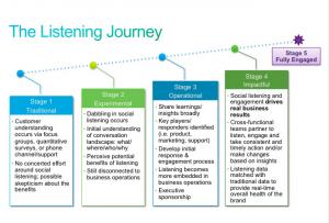 The-Listening-Journey