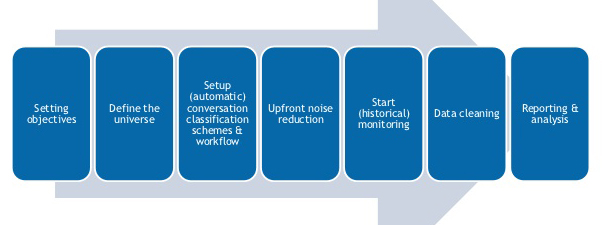 social-media-monitoring-how-to-setup-a-framework-for-listening