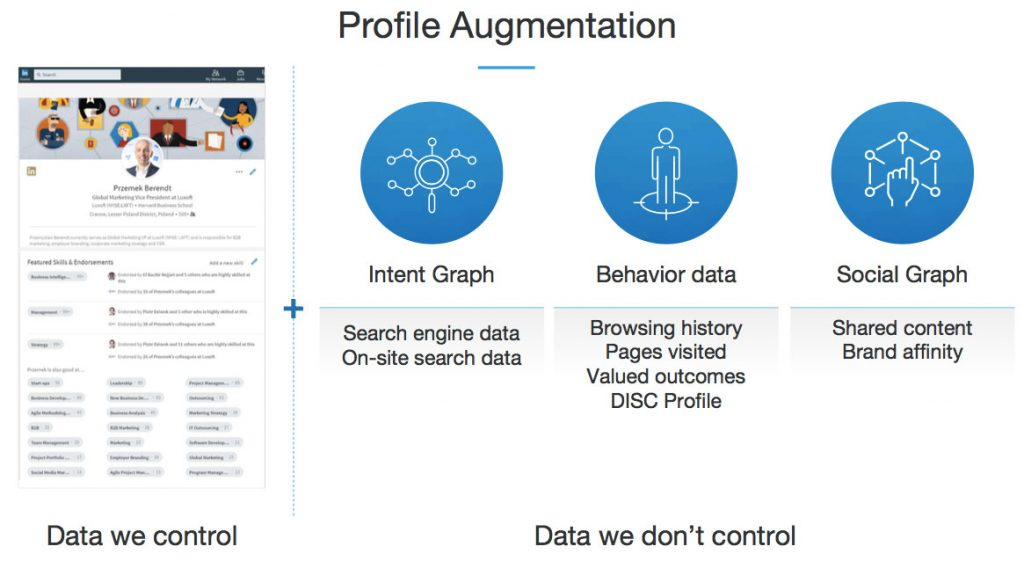 profile-augmentation-ai-linkedin